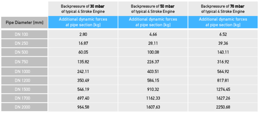 overview back pressure values